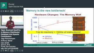Open Sourced GemFire In-Memory Distributed Database and Apache Contributors (1 of 6) thumbnail