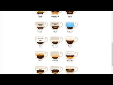 Виды кофе: узнайте больше о любимом напитке.