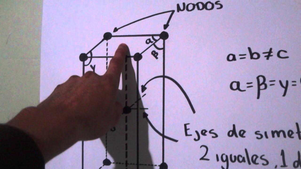 Sistema Cristalino Tetragonal