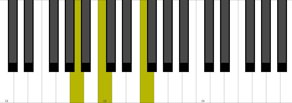 F Major Piano Chord Inversions Youtube