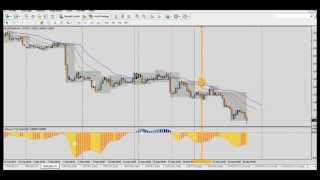 Forex Trading Strategy: Nice +5% Profit  (+140 pips) on EUR/USD H1