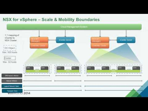 VMware 2014: NET1589 - Reference Design for SDDC with NSX & vSphere