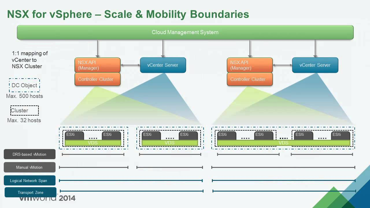 Vmware 2014 Net1589 Reference Design For Sddc With Nsx