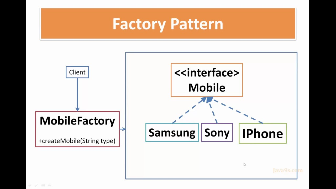 Factory Design Pattern Simple Decoration