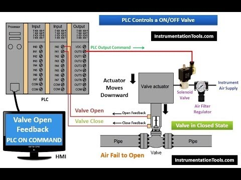 How PLC Controls a Valve    Watch with EarPhones   YouTube
