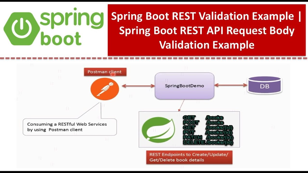 Spring Boot REST Validation Example   Spring Boot REST API Request Body Validation Example