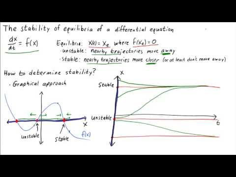 The stability of equilibria of a differential equation