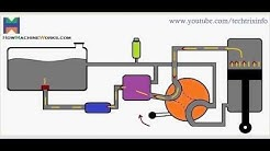 Animation How basic hydraulic circuit works.
