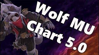 Wolf MU Chart 5 0