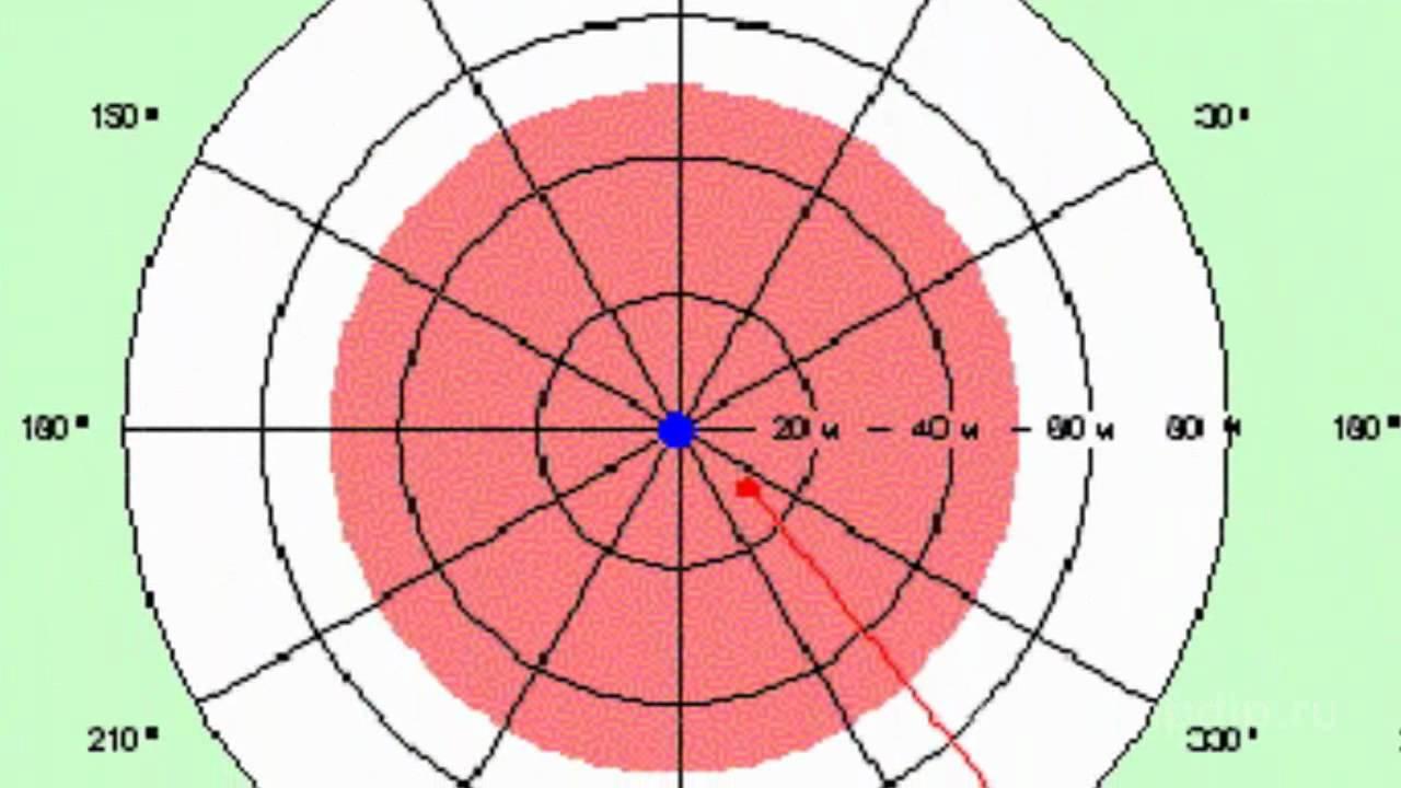 Antenna Directional Diagram