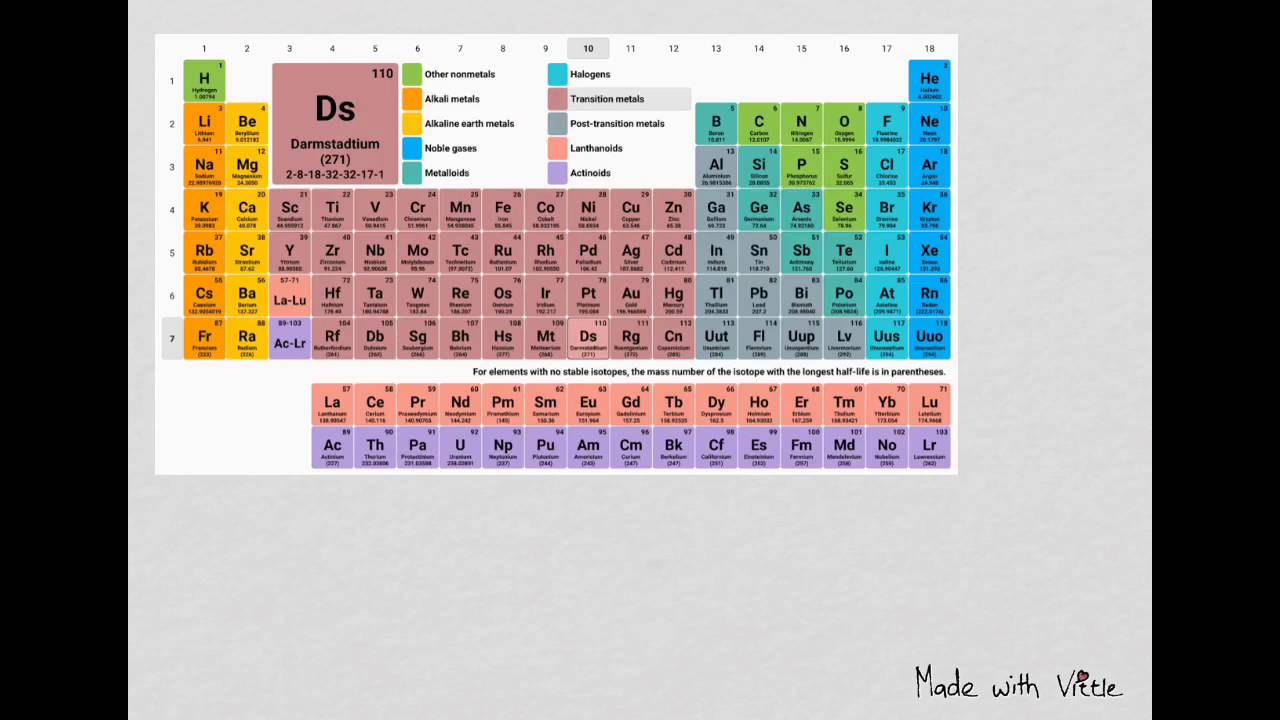 how to find the amount of protons when given a periodic table - Periodic Table Atomic Mass In Parentheses