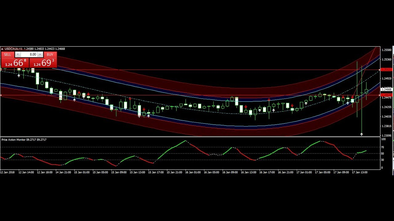 Forex trading strategy #17 (Trading Off the Daily Chart)   Forex Strategies & Systems Revealed
