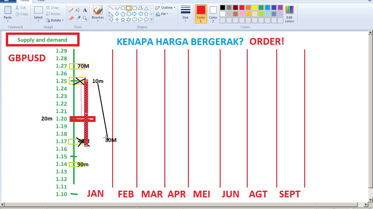 Strategi forex indonesia