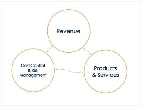 Business Operations - an Overview