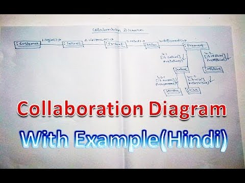Software diagram examples uml collaboration diagram with solved example mcs 032 mcsl 036 ccuart Image collections