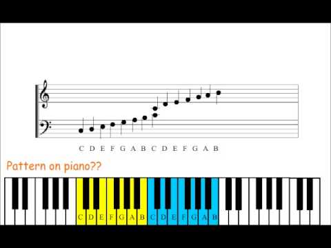 Piano Lesson 1: How to read piano sheet music - YouTube