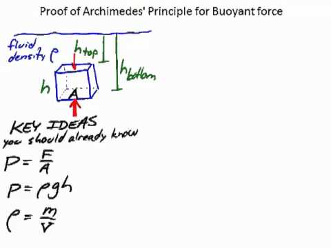 Proof of Archimedes