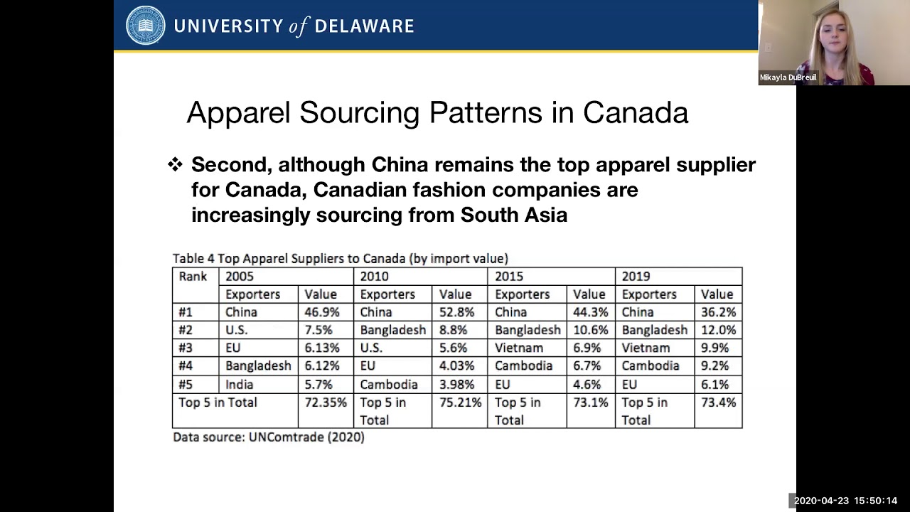 Explore Canada S Apparel Sourcing Patterns Fash455 Global Apparel Textile Trade And Sourcing