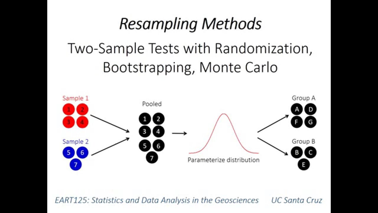 27: Resampling (two-sample tests)