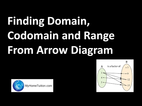 Finding domain codomain and range from arrow diagram functions finding domain codomain and range from arrow diagram functions ccuart Image collections