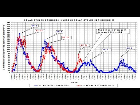 Sunspots and Cooling Earth Temperatures | Mini Ice Age 2015-