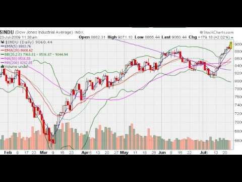 MarketTamer.com: Exxon Profits