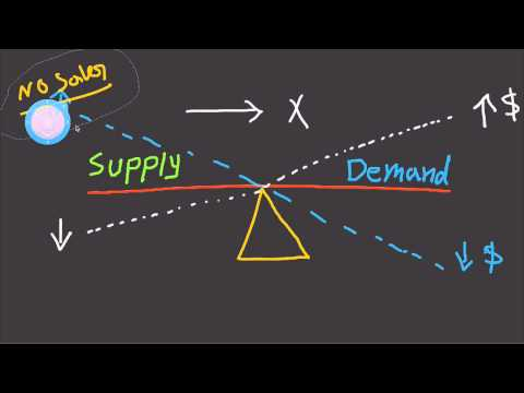 What Is Supply and Demand and How To Use It In Business