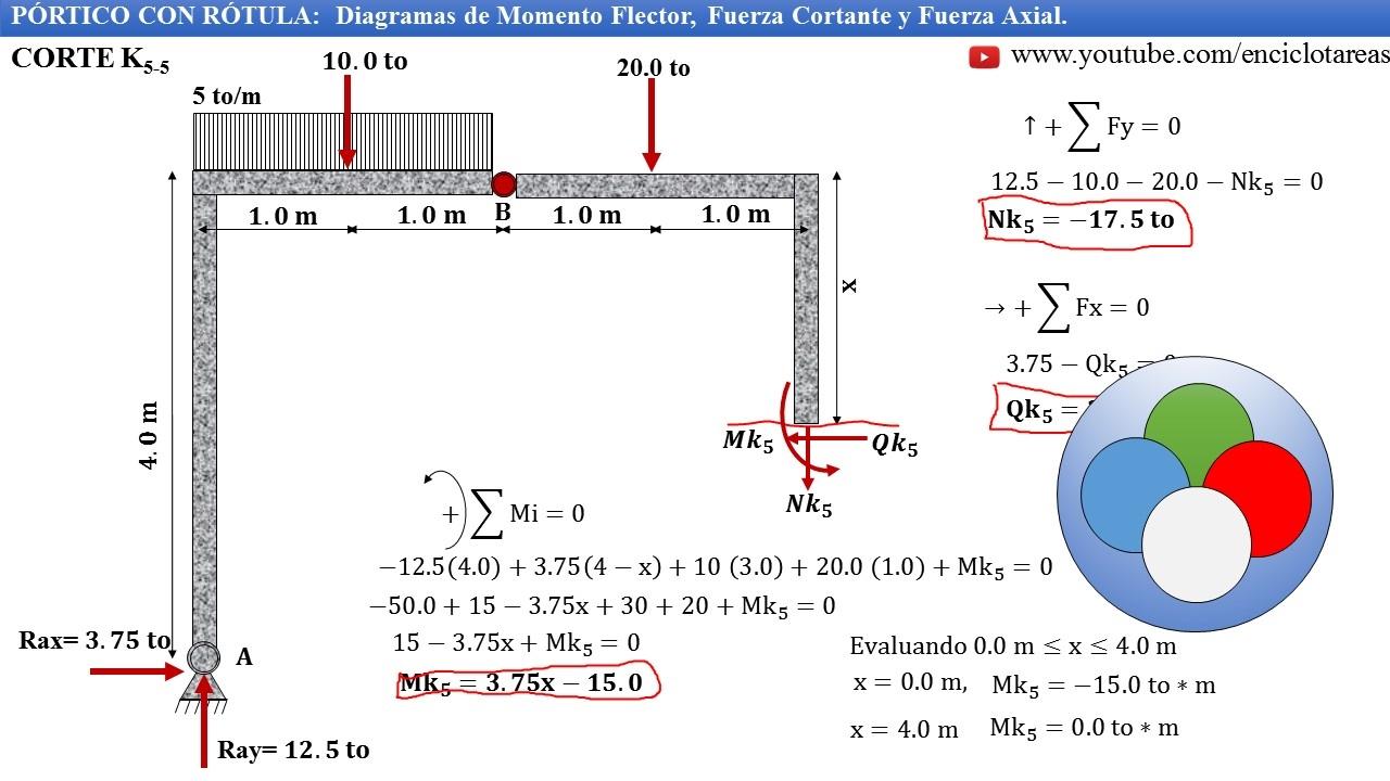 PÓRTICO CON RÓTULA -Diagrama de Momento Flector y Fuerza Cortante ...
