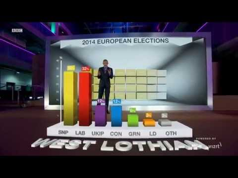 BBC's immersive broadcast graphics for Scottish referendum with Stype Kit and Vizrt