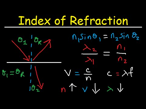 refractive index and wavelength relationship with energy