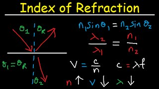 Snell's Law & Index of Refraction - Wavelength, Frequency and Speed of Light