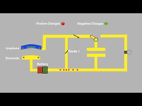 Graphene Animation