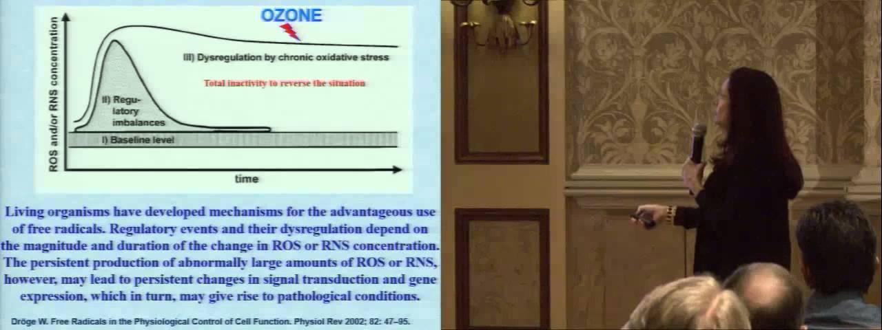 Latest Advances of Ozone Therapy in Cuba by Silvia Menendez Cepero, MD