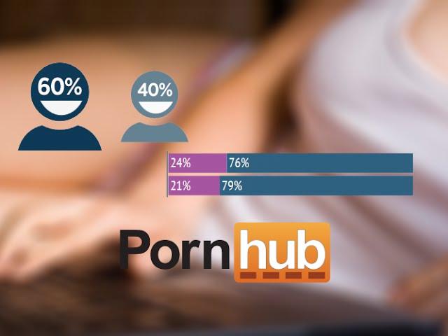 PornHub rilascia nuove statistiche e tante altre notizie curiose dal mondo |  Breaking Italy