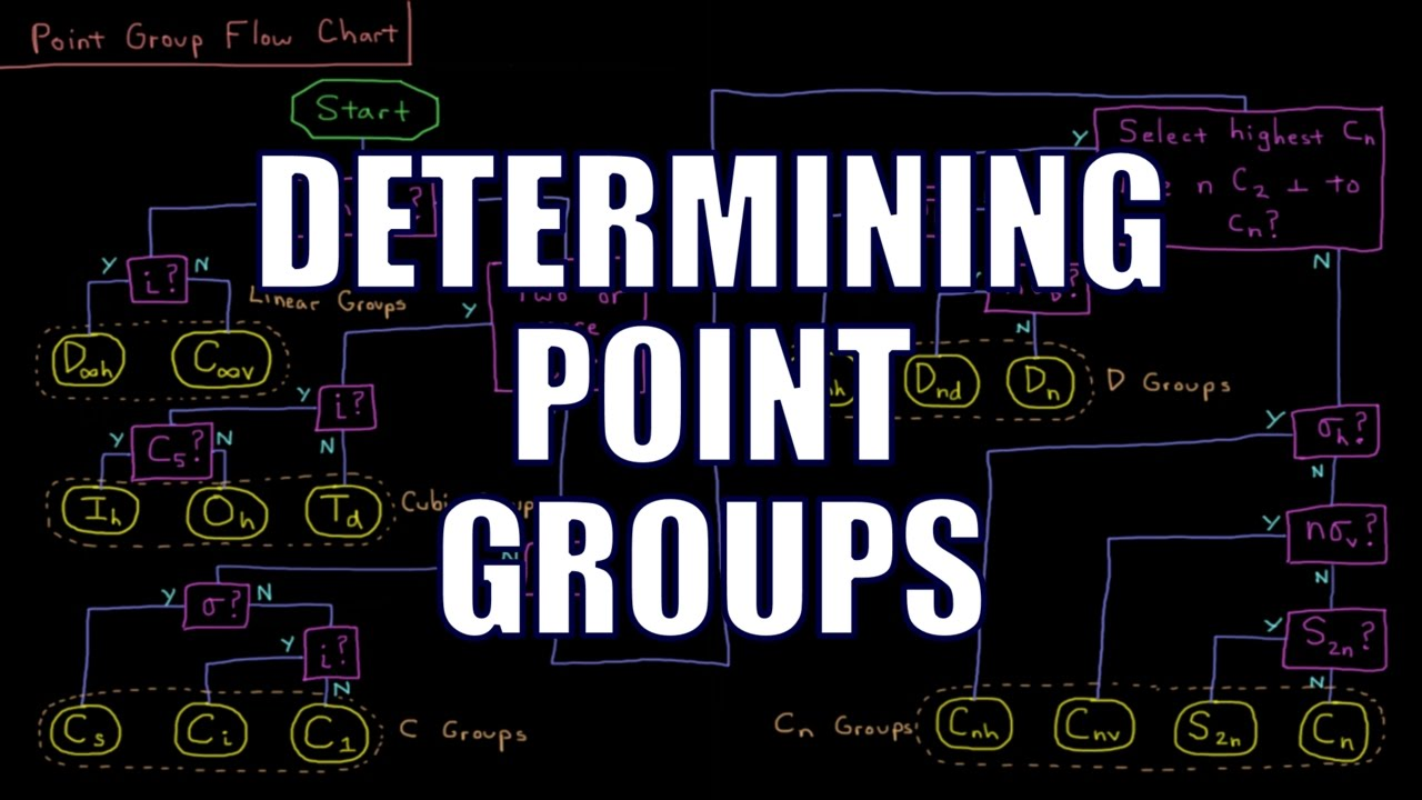 Quantum Chemistry 127 Determining Point Groups Youtube