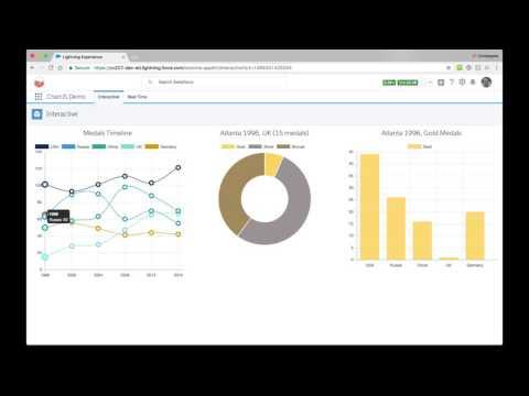 Building Lightning Components with Chart js | Developer
