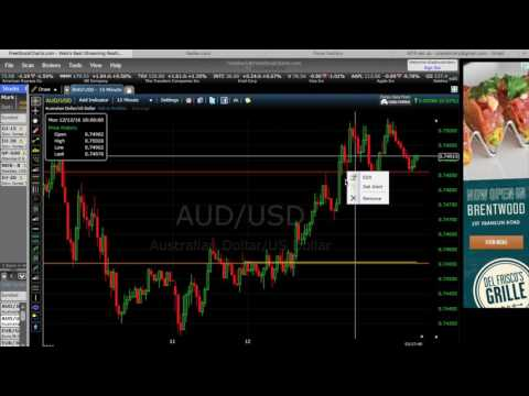Binary Options Strategy - Price Action and Order Flow