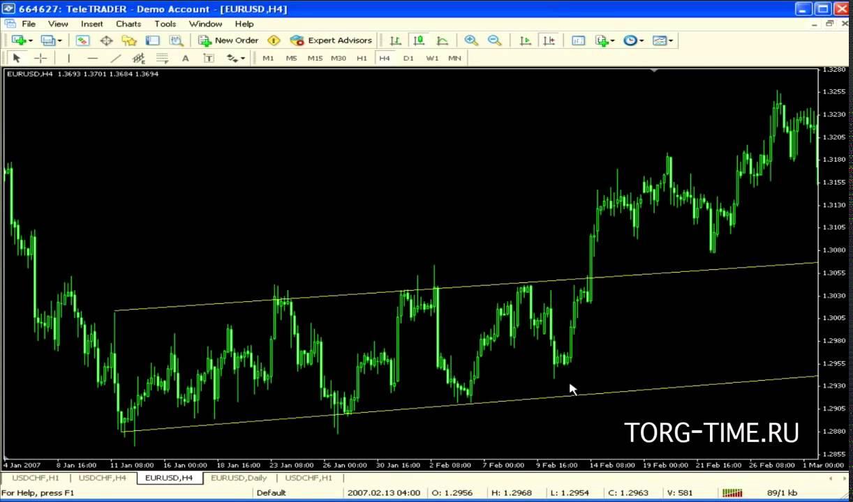 Пробитие уровня форекс цена нефти марки брент на форекс