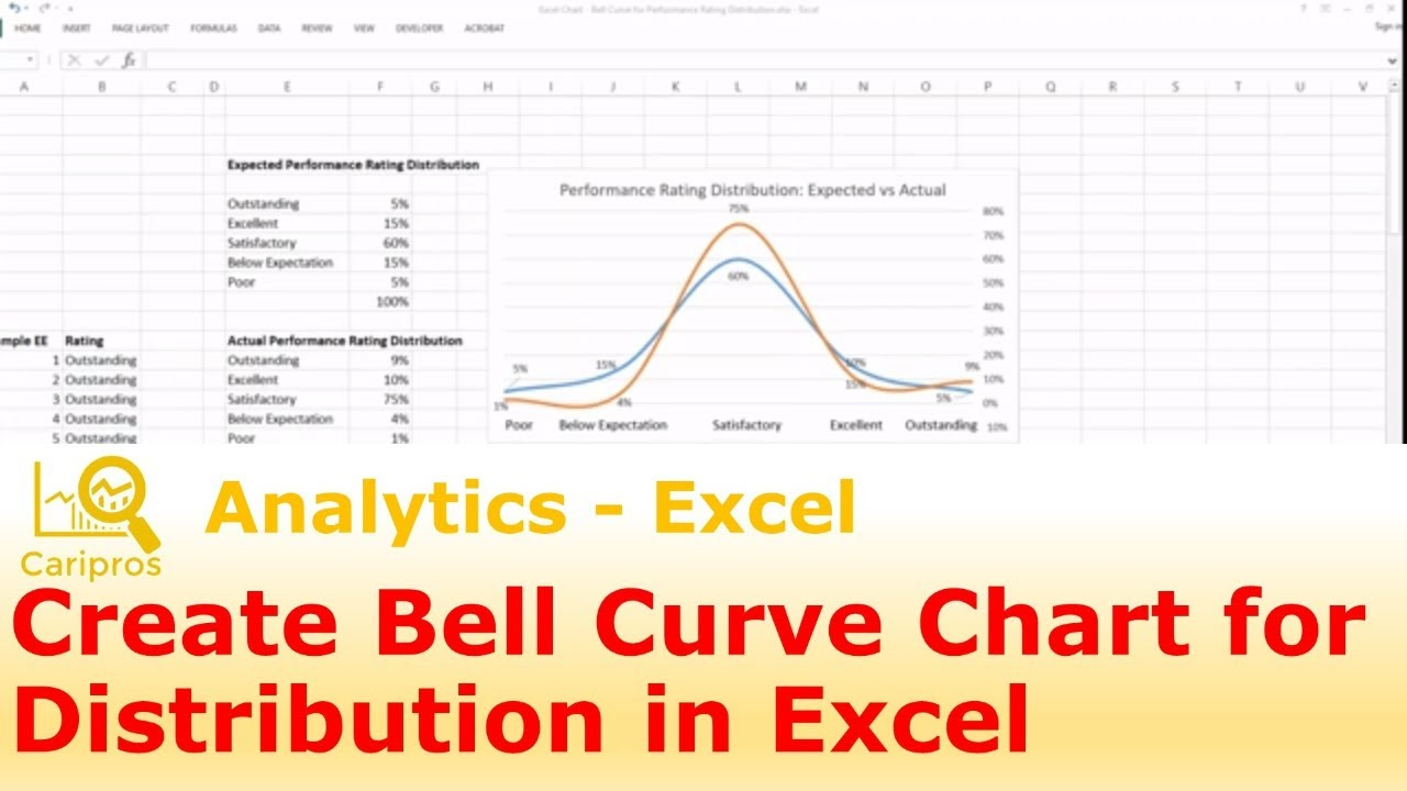 How To Create A Bell Curve Chart For Performance Rating