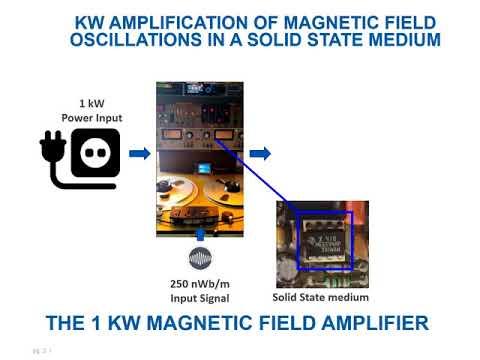 1 kW Magnetic field amplifier