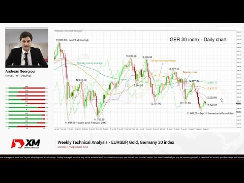 Weekly Technical Analysis: 17/09/2018 - EURGBP, Gold, Germany 30 index