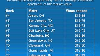 Affordable Housing Overview Charlotte, North Carolina