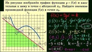 Задача 7. Подготовка к ЕГЭ по математике