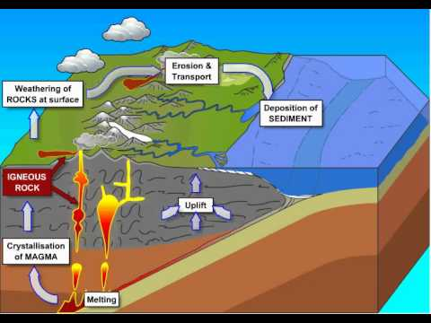 The rock cycle youtube the rock cycle ccuart Gallery