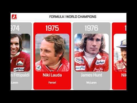 Formula One World Champions (1950-2020)