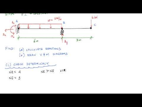 Statically Indeterminate Beam by Superposition Example 1 (Part 1/2) - Mechanics of Materials
