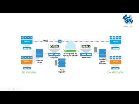 Veeam Backup &  Replication 9.5 - Instalação E Configuração