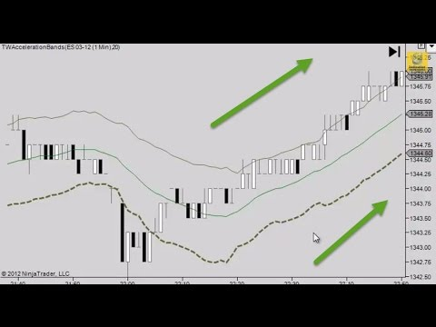 NinjaTrader Momentum Acceleration Bands | Money Management Indicator
