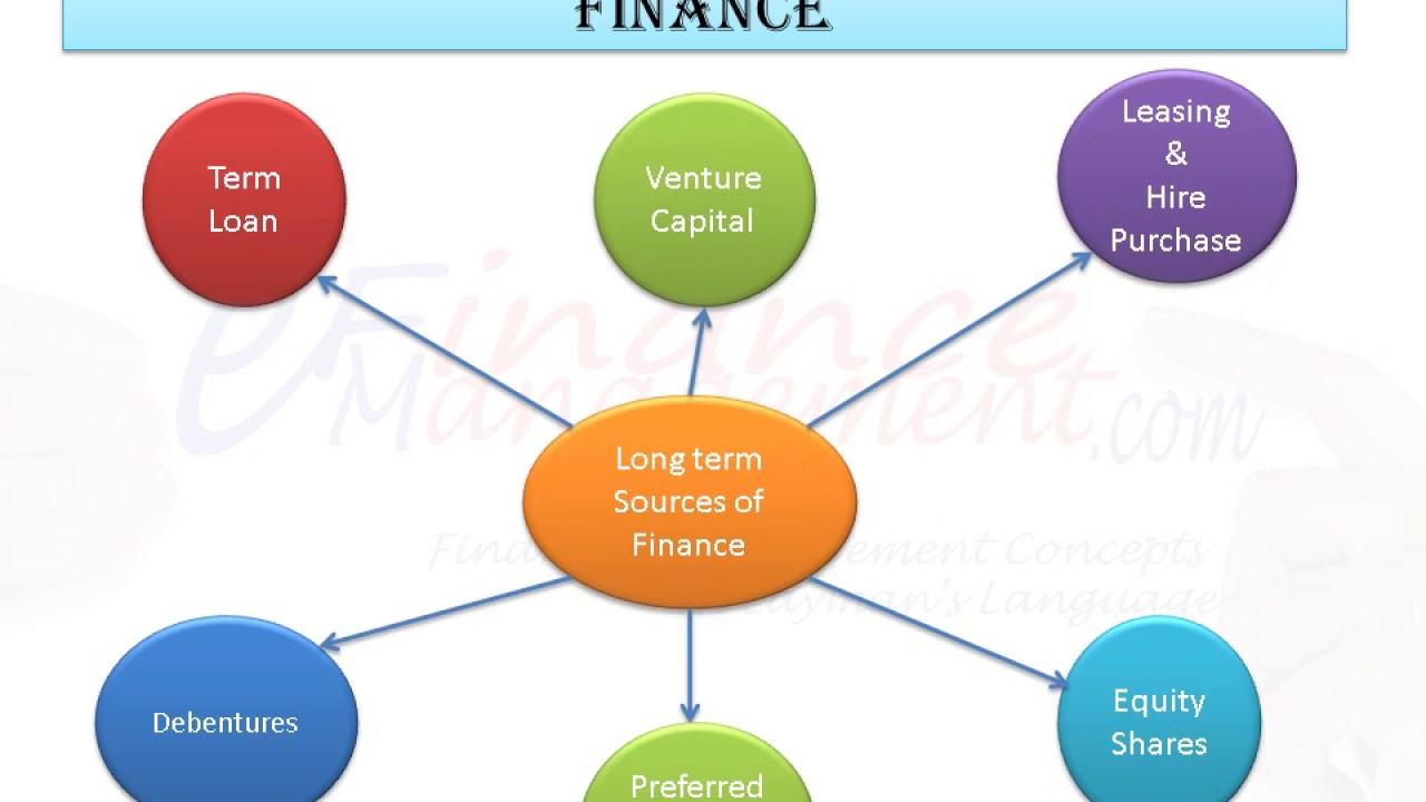External Sources of finance - YouTube