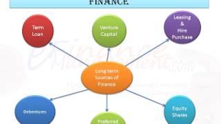External Sources of finance